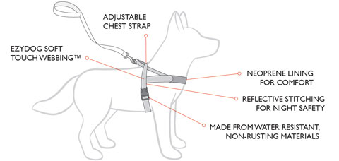 EzyDog QuickFit Harness Features Diagram